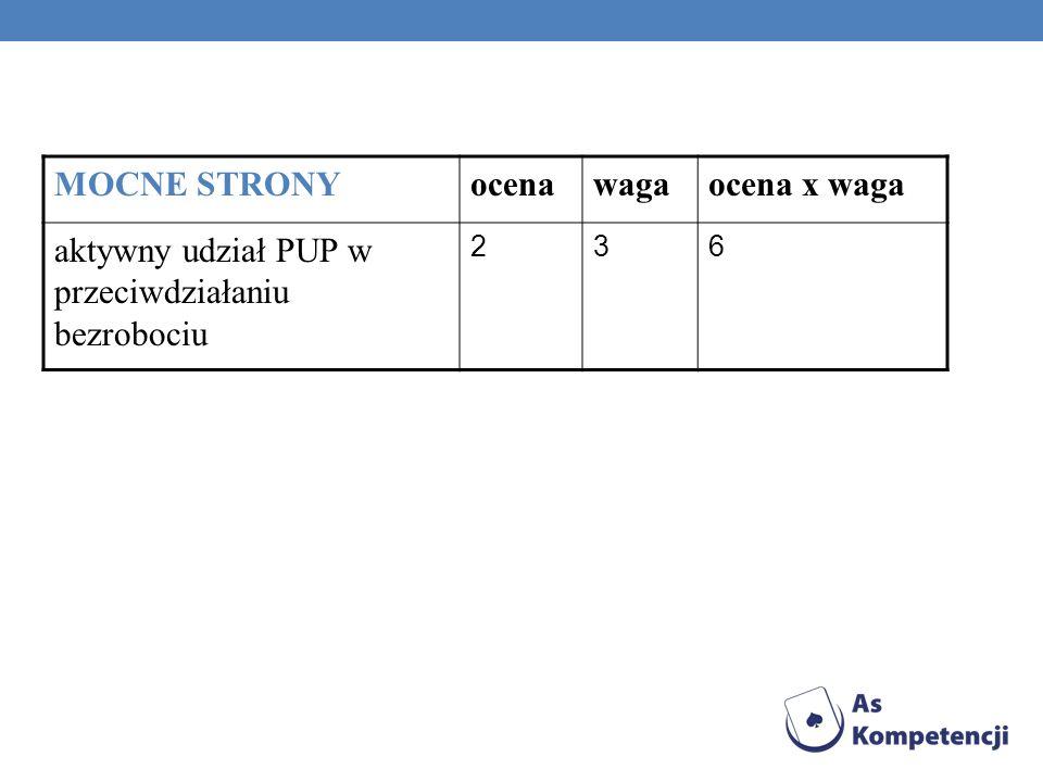 aktywny udział PUP w przeciwdziałaniu bezrobociu