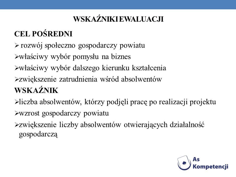 WSKAŹNIKI EWALUACJI CEL POŚREDNI. rozwój społeczno gospodarczy powiatu. właściwy wybór pomysłu na biznes.