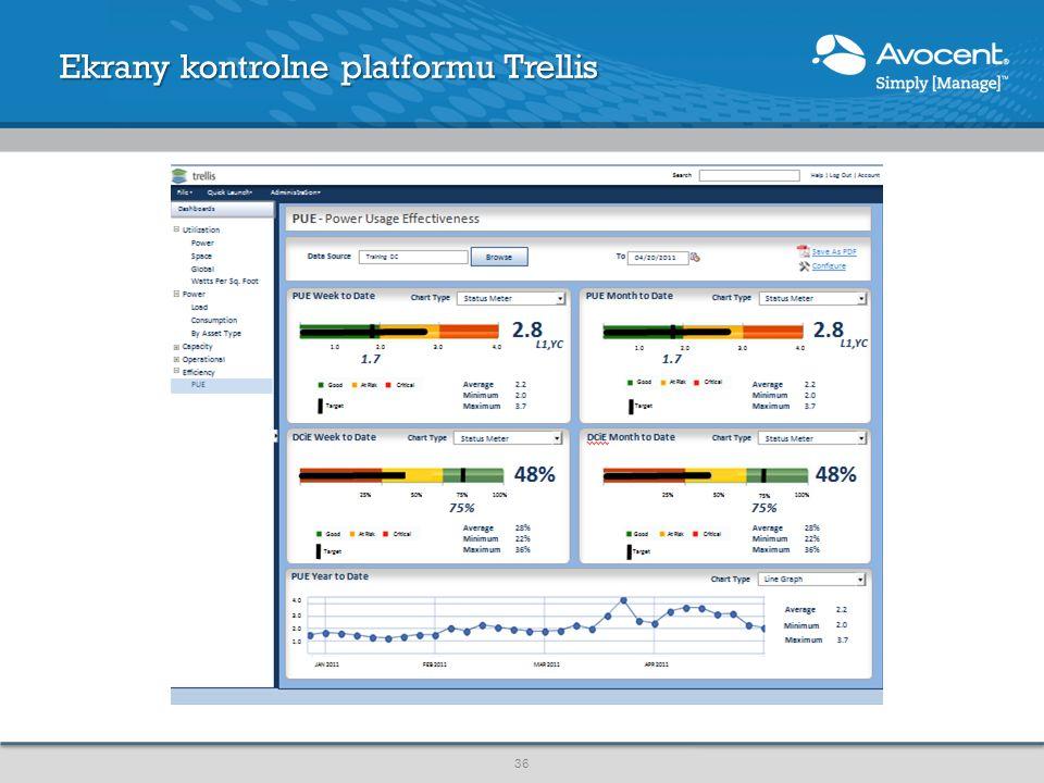 Ekrany kontrolne platformu Trellis