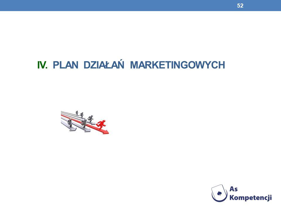 IV. Plan działań marketingowych