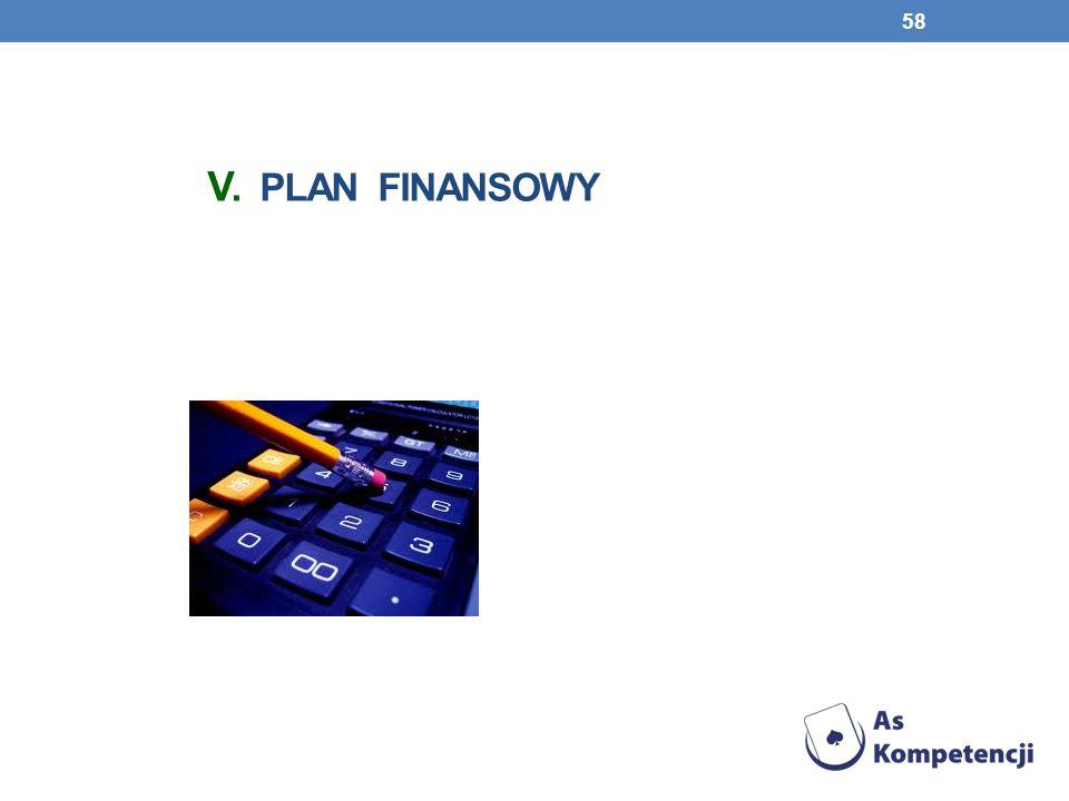 V. Plan finansowy