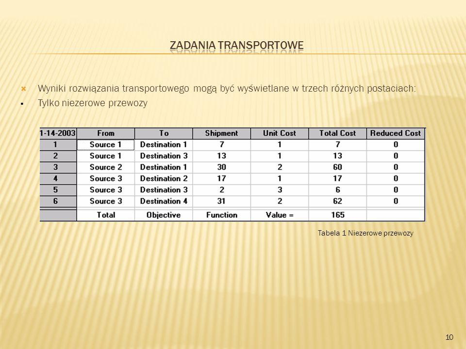 Zadania transportowe Wyniki rozwiązania transportowego mogą być wyświetlane w trzech różnych postaciach: