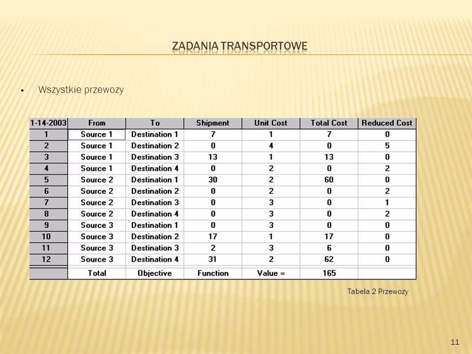 Zadania transportowe Wszystkie przewozy Tabela 2 Przewozy