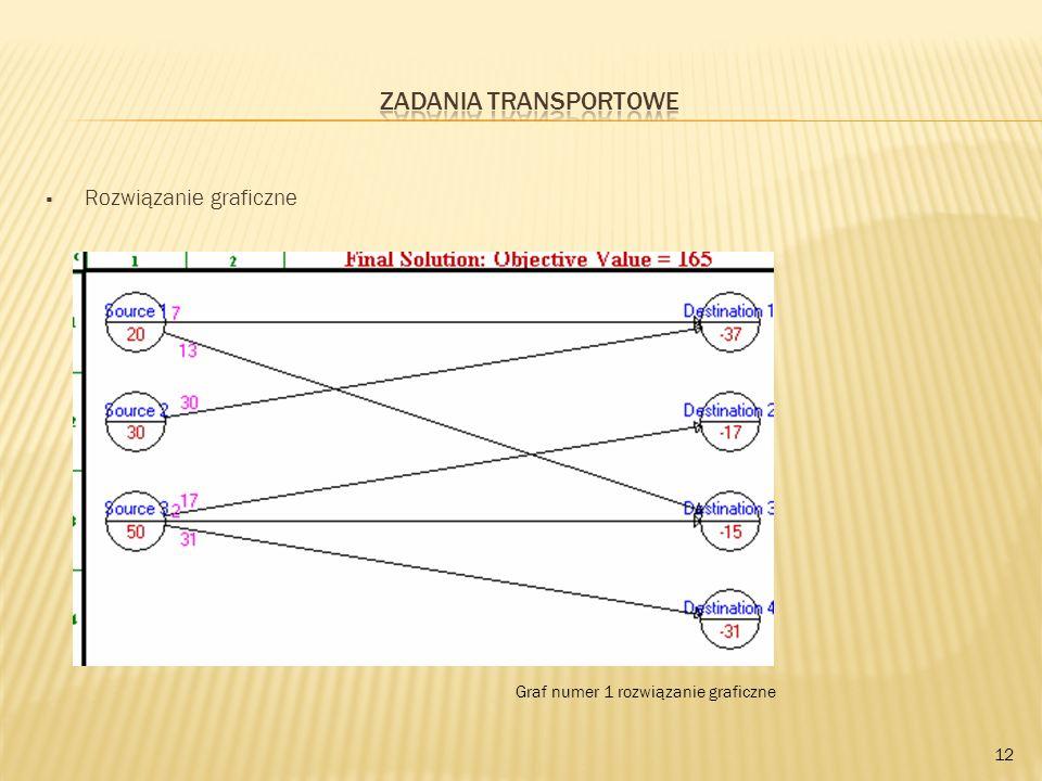Zadania transportowe Rozwiązanie graficzne