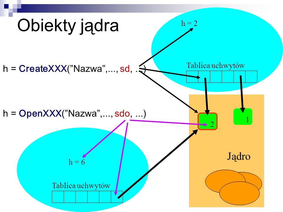 Obiekty jądra Jądro h = CreateXXX( Nazwa ,..., sd, ...)