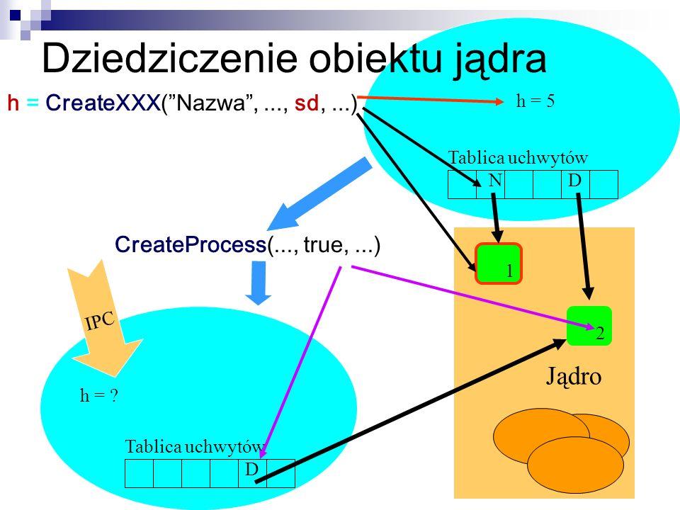 Dziedziczenie obiektu jądra