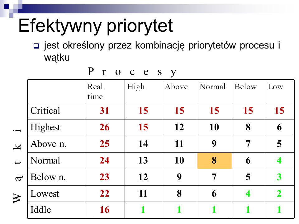 Efektywny priorytet P r o c e s y W ą t k i