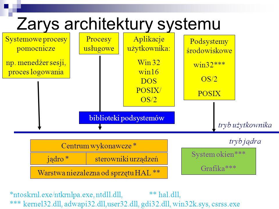 Zarys architektury systemu