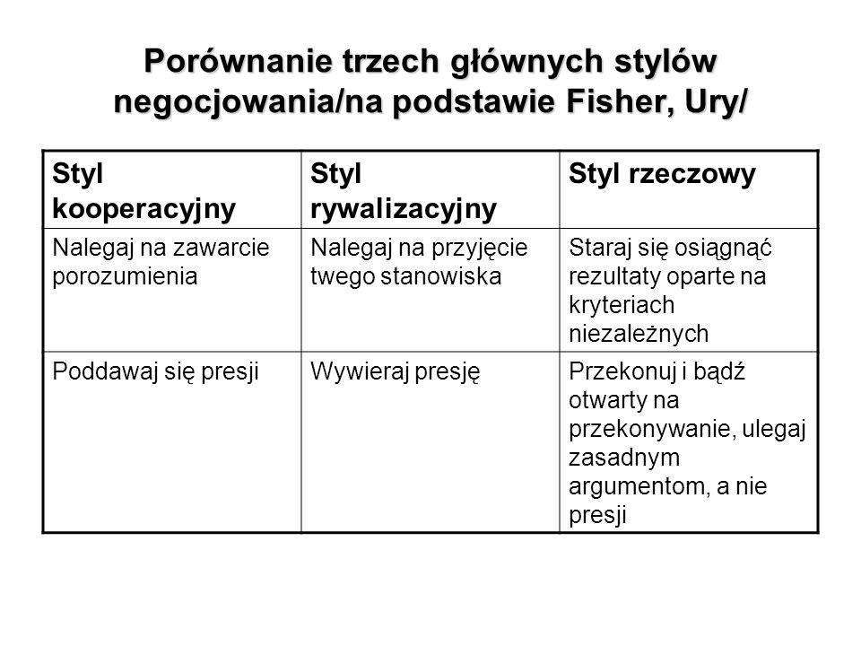 Porównanie trzech głównych stylów negocjowania/na podstawie Fisher, Ury/