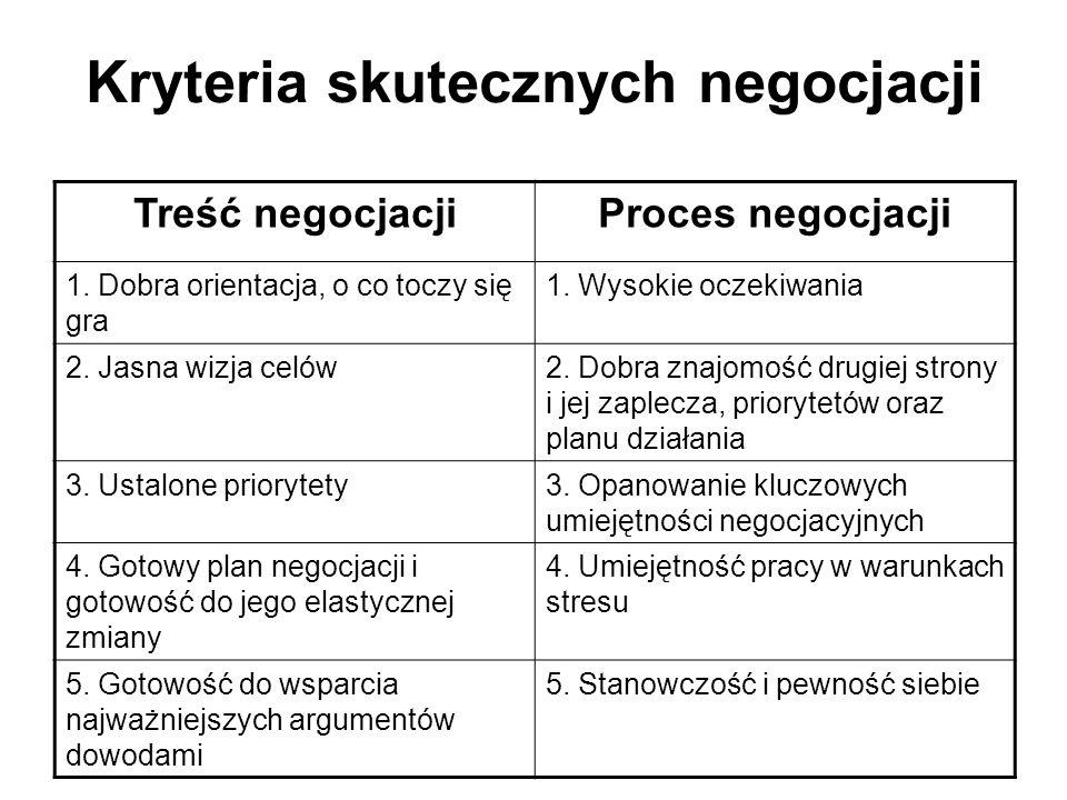 Kryteria skutecznych negocjacji