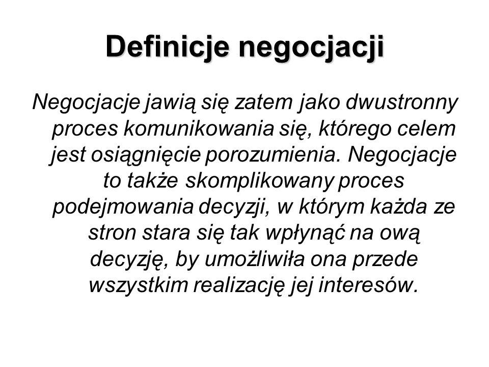 Definicje negocjacji