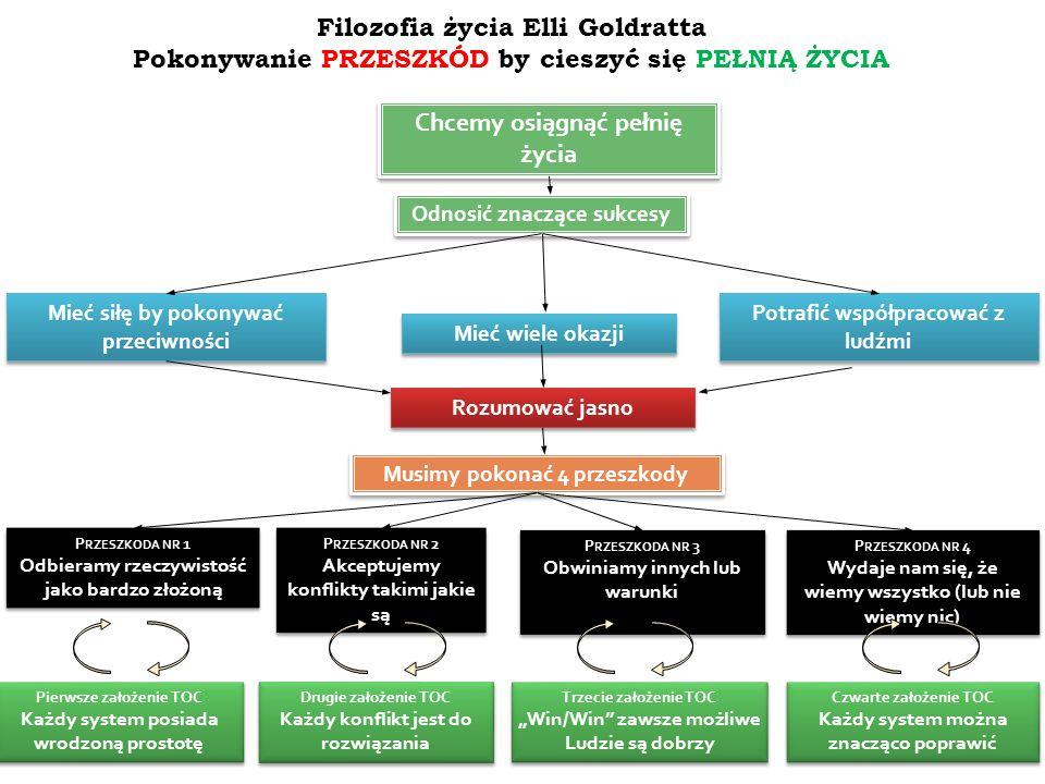 Filozofia życia Elli Goldratta