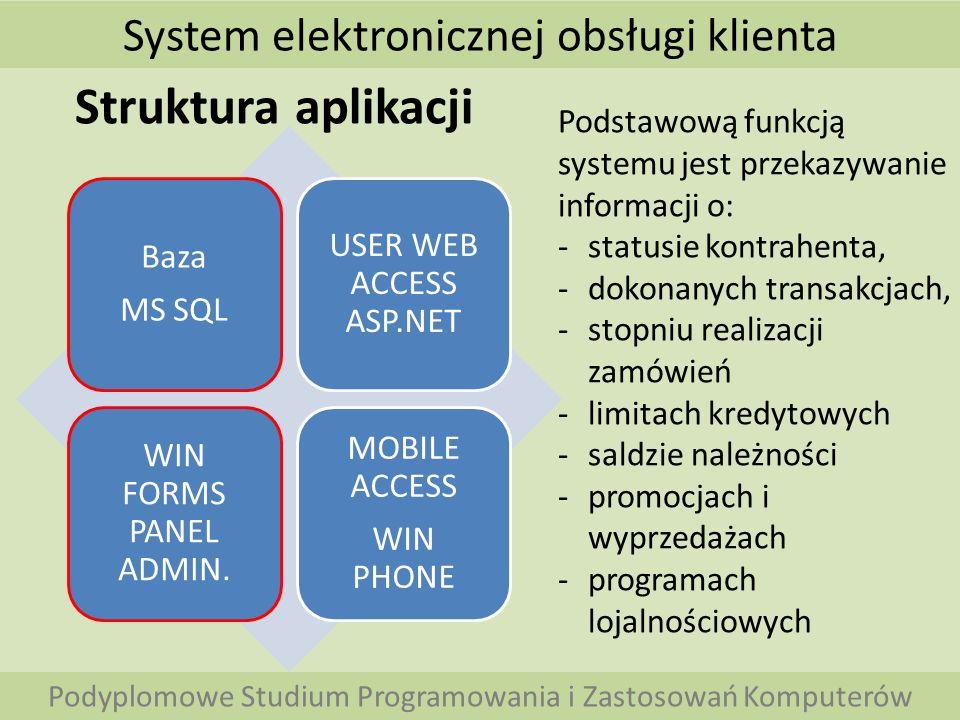 Struktura aplikacji System elektronicznej obsługi klienta