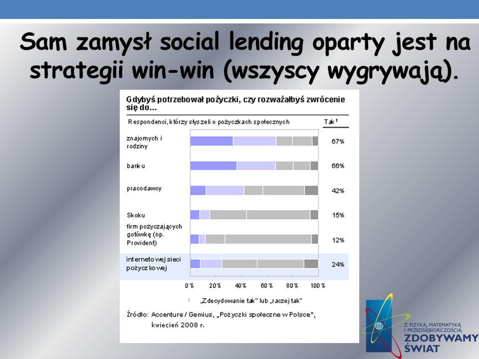 Sam zamysł social lending oparty jest na strategii win-win (wszyscy wygrywają).