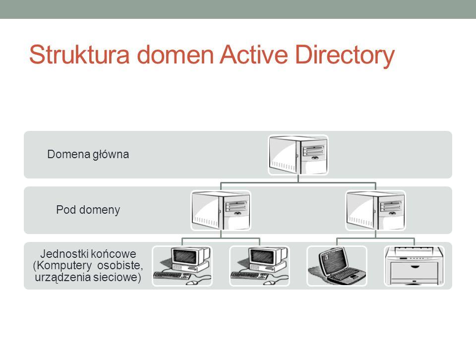 Struktura domen Active Directory