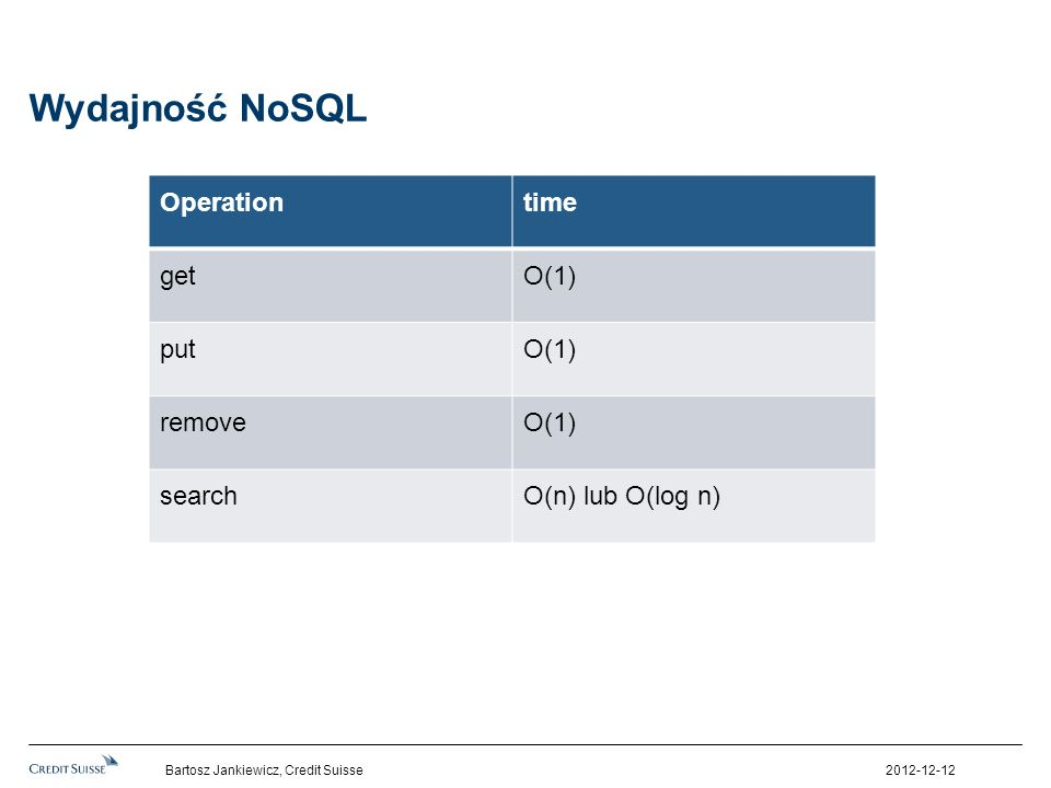 Wydajność NoSQL Operation time get O(1) put remove search