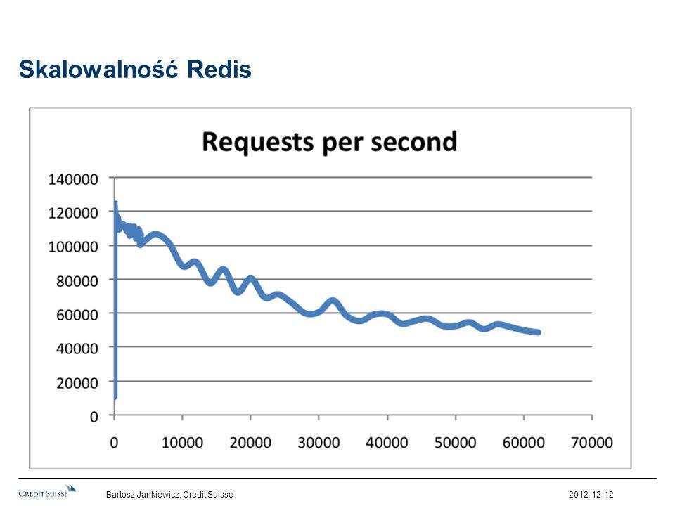 Skalowalność Redis Bartosz Jankiewicz, Credit Suisse 2012-12-12