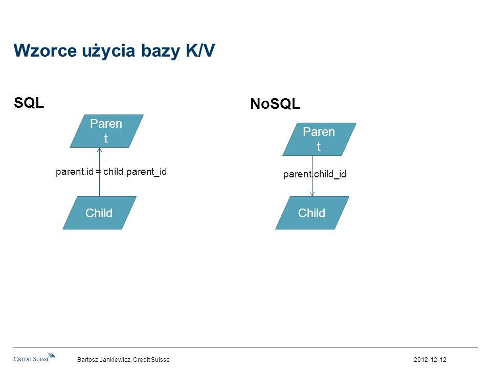 Wzorce użycia bazy K/V SQL NoSQL Parent Parent Child Child