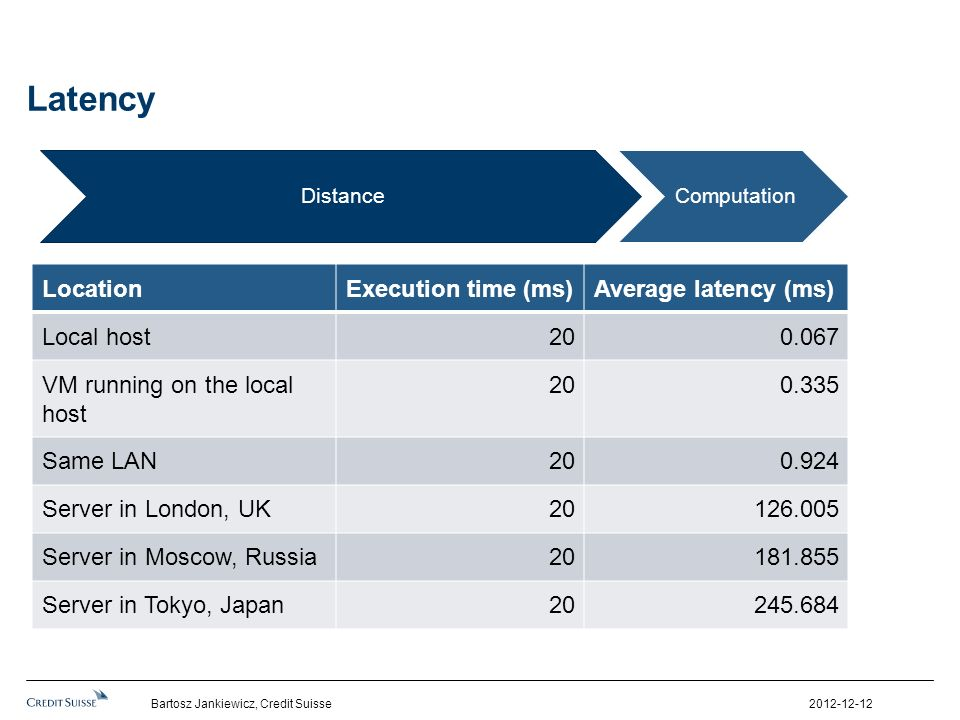Latency Distance Computation Location Execution time (ms)