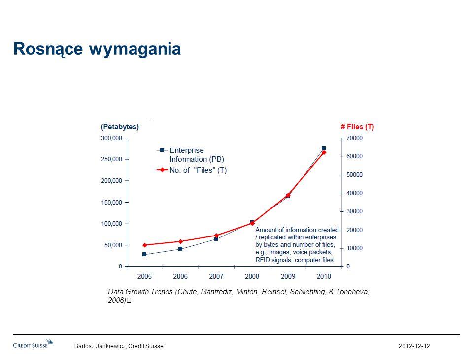 Rosnące wymaganiaData Growth Trends (Chute, Manfrediz, Minton, Reinsel, Schlichting, & Toncheva, 2008)