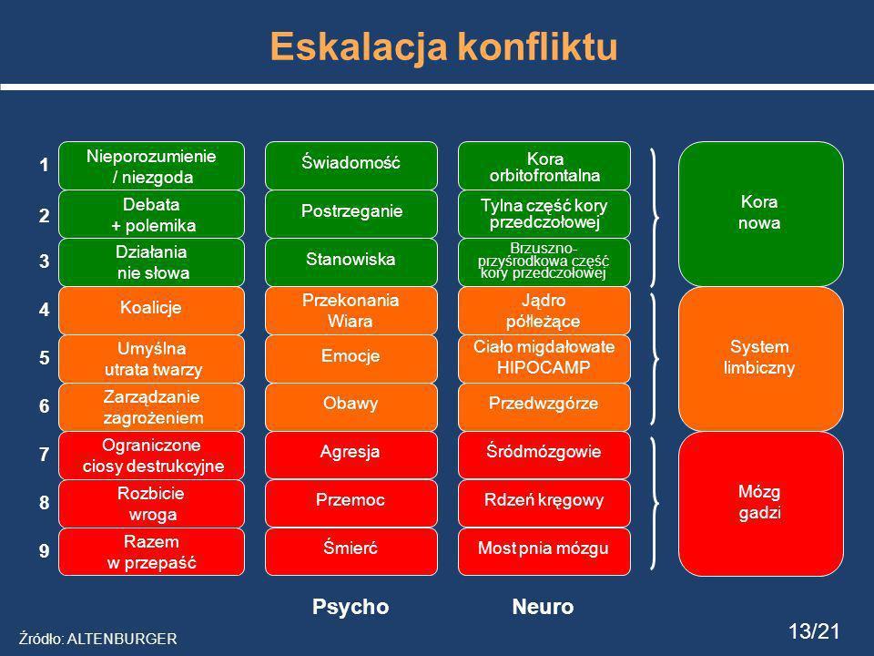 Eskalacja konfliktu Neuro Psycho 13/21 1 2 3 4 5 6 7 8 9
