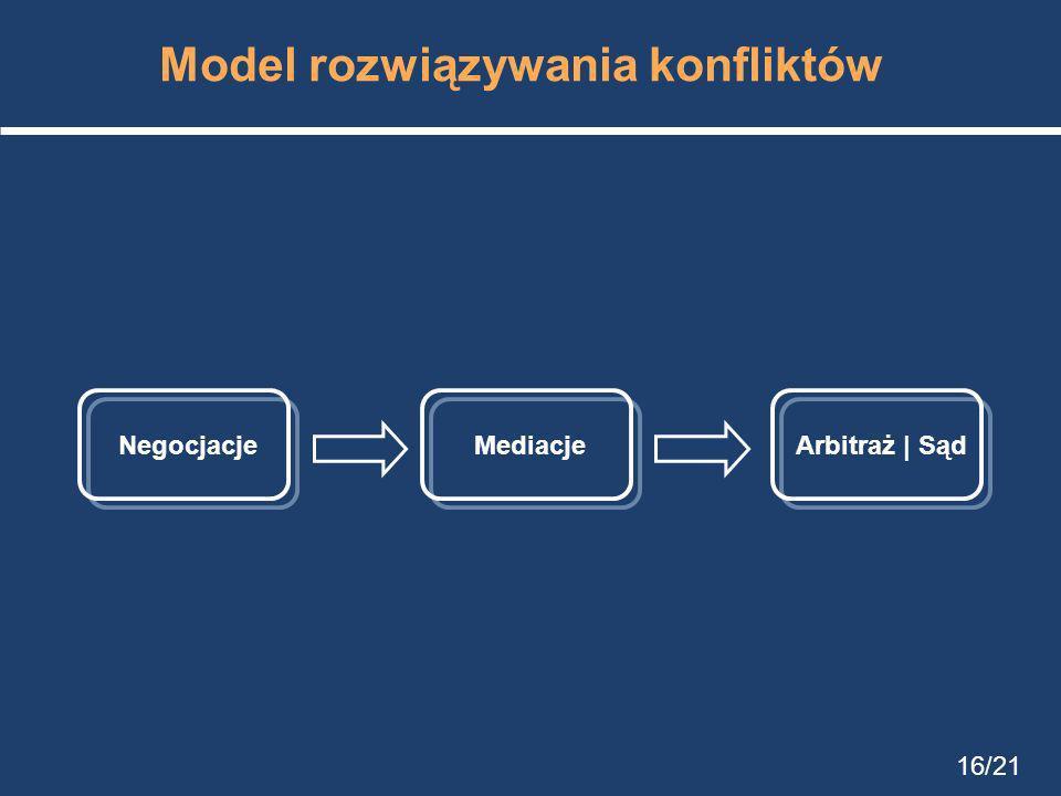 Model rozwiązywania konfliktów
