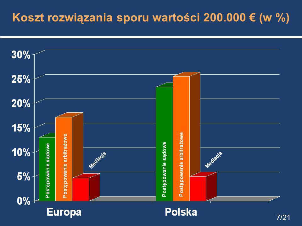 Koszt rozwiązania sporu wartości 200.000 € (w %)