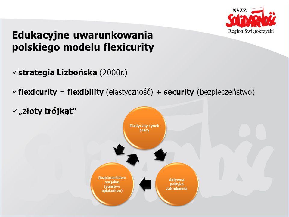 Edukacyjne uwarunkowania polskiego modelu flexicurity