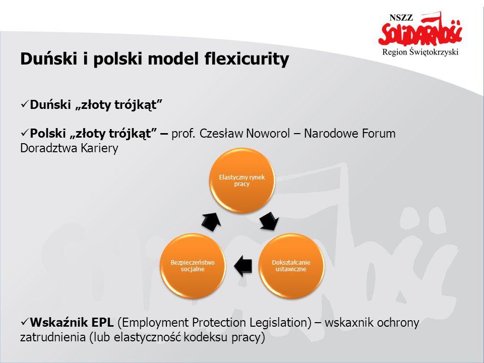 Duński i polski model flexicurity
