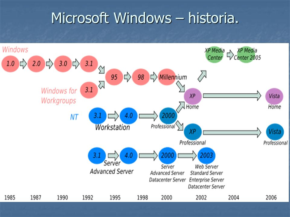Microsoft Windows – historia.