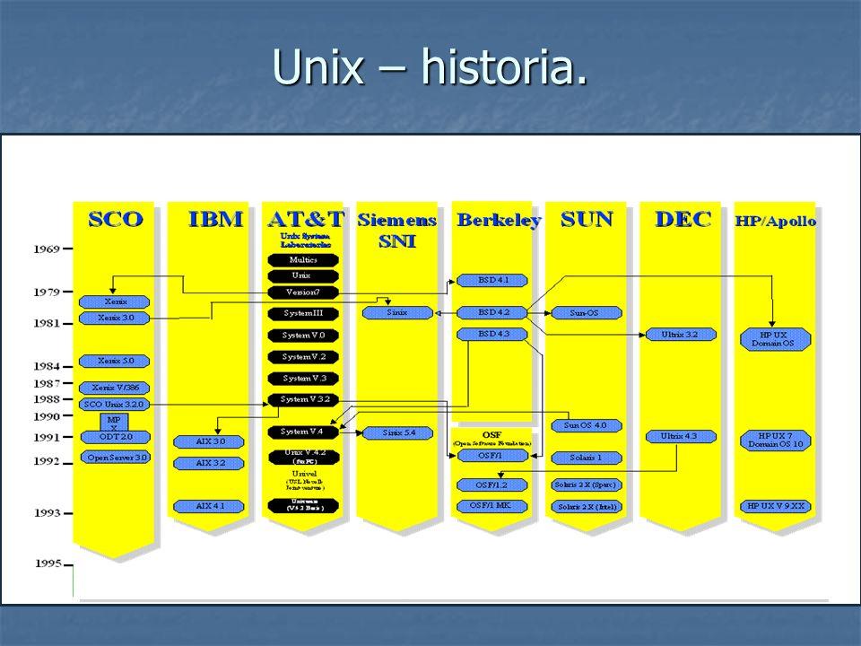 Unix – historia.