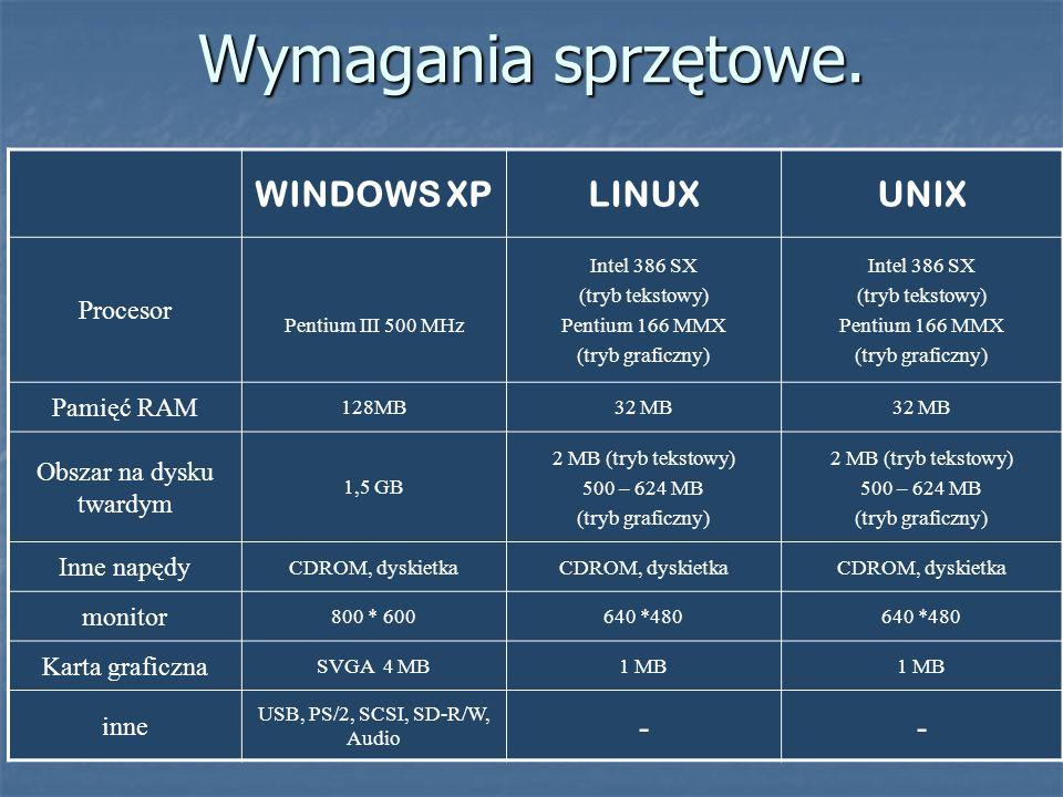 Wymagania sprzętowe. WINDOWS XP LINUX UNIX - Procesor Pamięć RAM