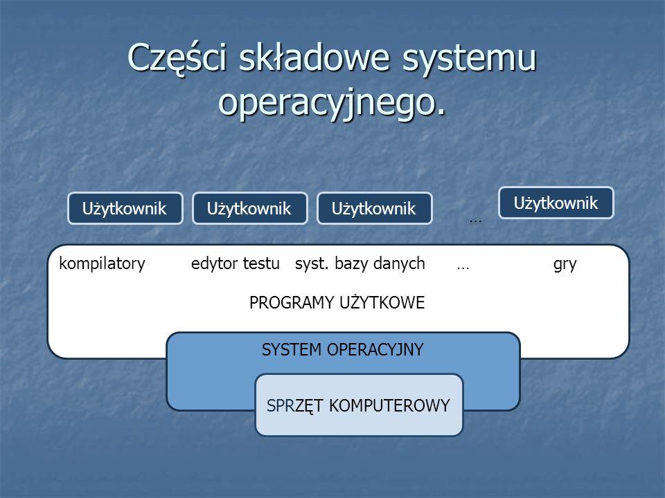 Części składowe systemu operacyjnego.