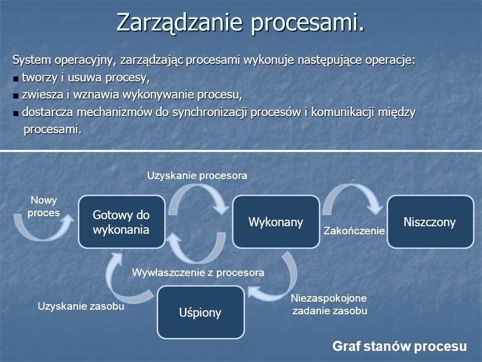 Zarządzanie procesami.