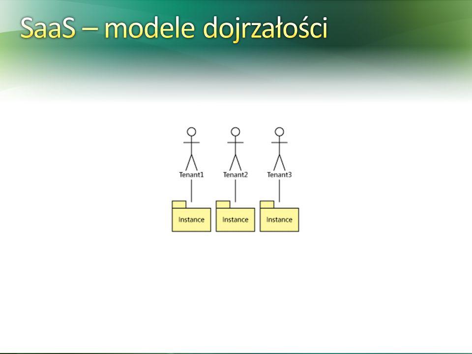 SaaS – modele dojrzałości