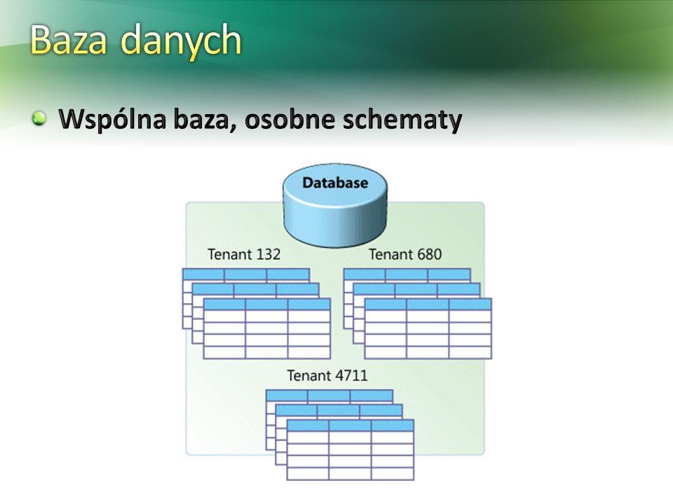 Baza danych Wspólna baza, osobne schematy