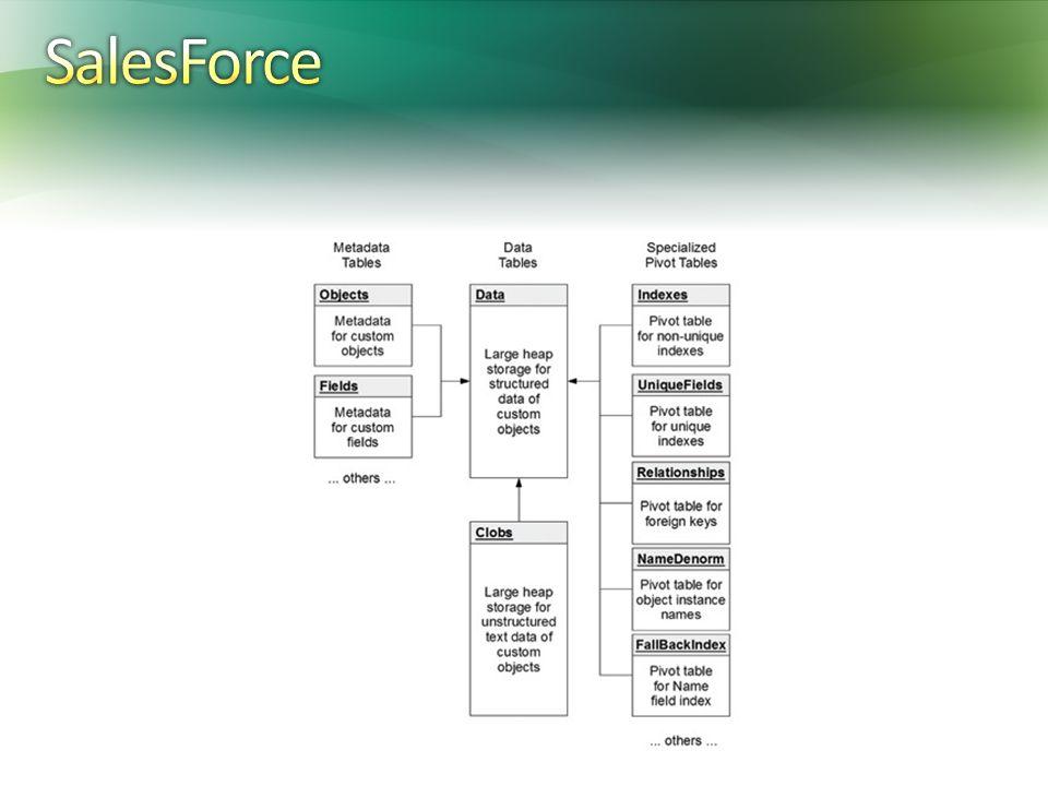 SalesForce Trudne, wymagająca implementacja, ale super wydajne i super elastyczne