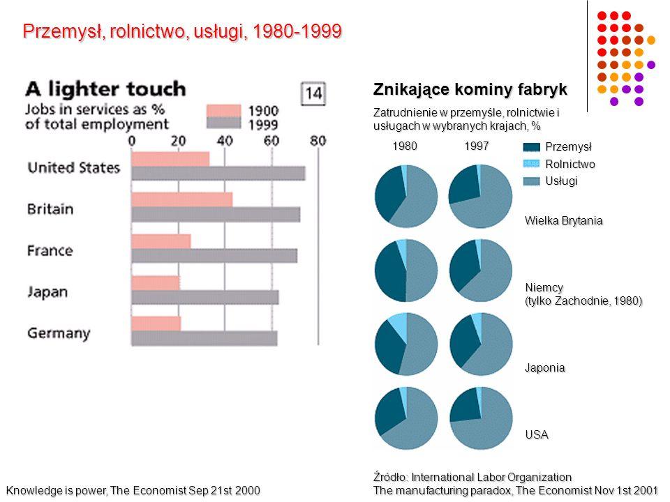 Przemysł, rolnictwo, usługi, 1980-1999