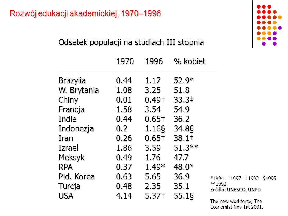 Rozwój edukacji akademickiej, 1970–1996