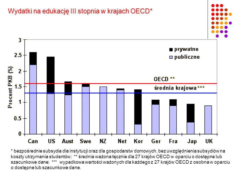Wydatki na edukację III stopnia w krajach OECD*