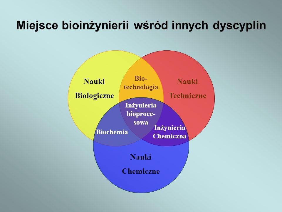 Miejsce bioinżynierii wśród innych dyscyplin