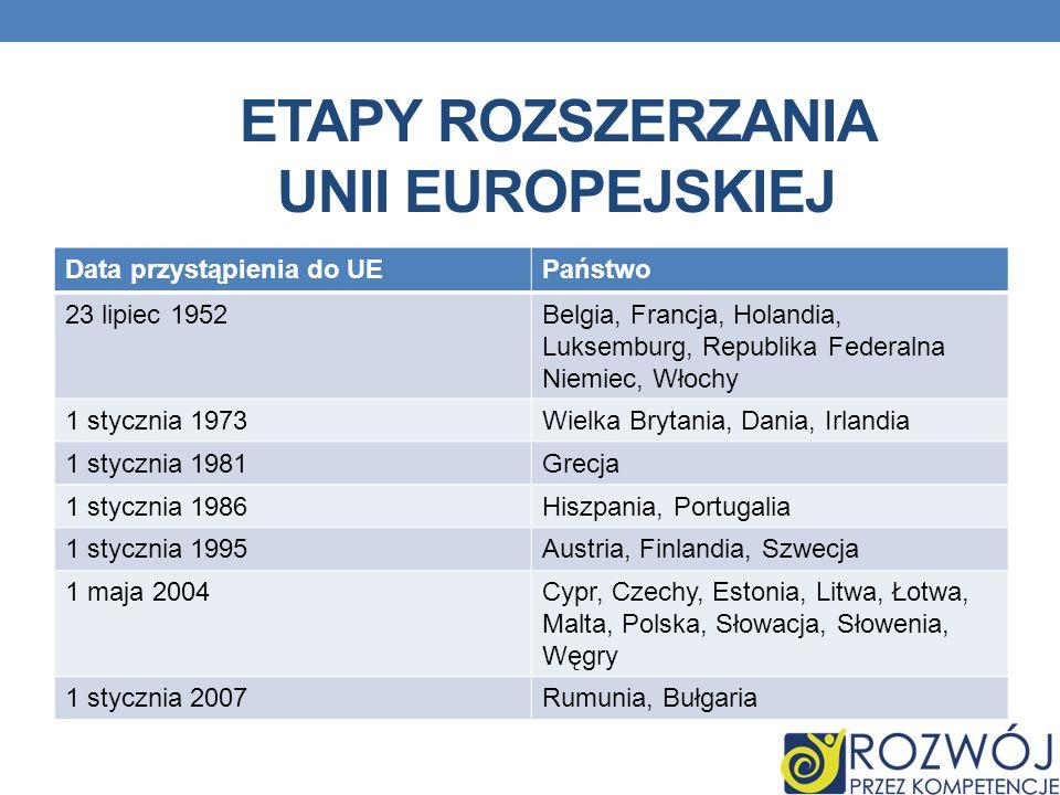 Etapy rozszerzania unii europejskiej