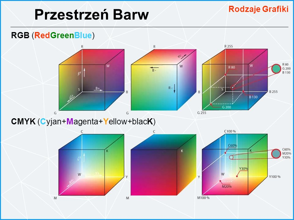 Przestrzeń Barw Rodzaje Grafiki RGB (RedGreenBlue)