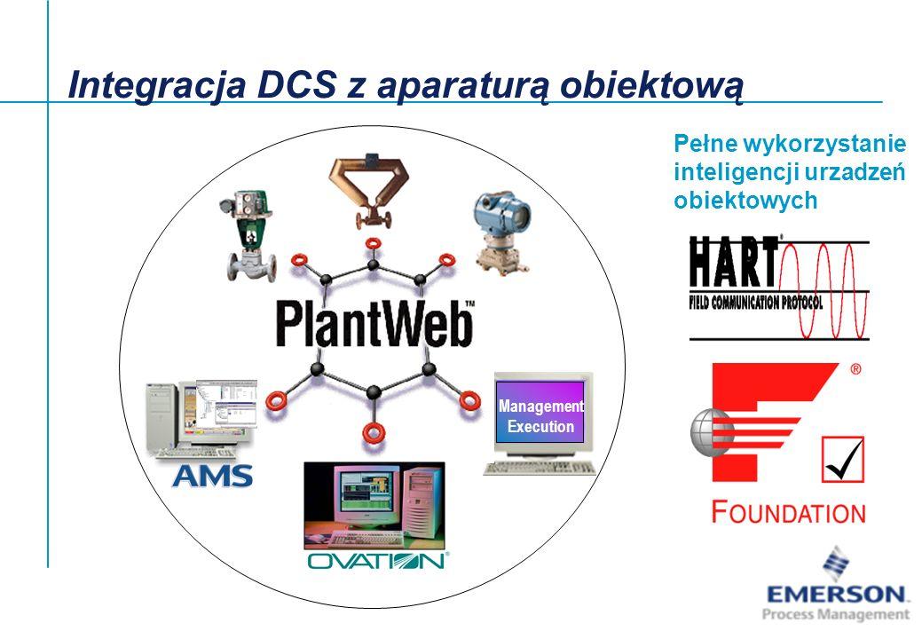 Integracja DCS z aparaturą obiektową