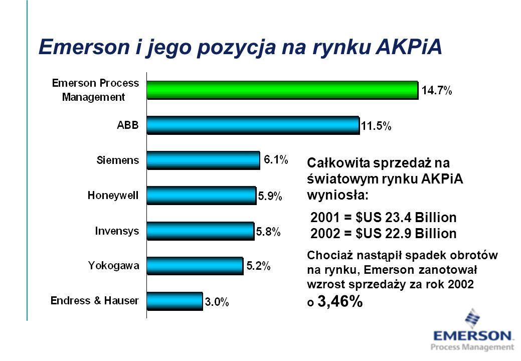 Emerson i jego pozycja na rynku AKPiA