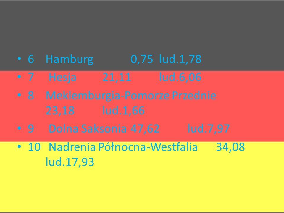 6 Hamburg 0,75 lud.1,78 7 Hesja 21,11 lud.6,06. 8 Meklemburgia-Pomorze Przednie 23,18 lud.1,66. 9 Dolna Saksonia 47,62 lud.7,97.