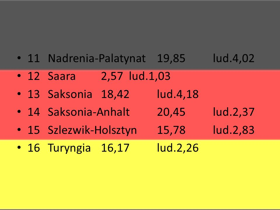 11 Nadrenia-Palatynat 19,85 lud.4,02