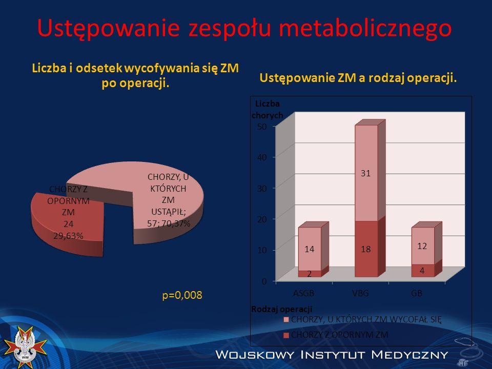 Ustępowanie zespołu metabolicznego