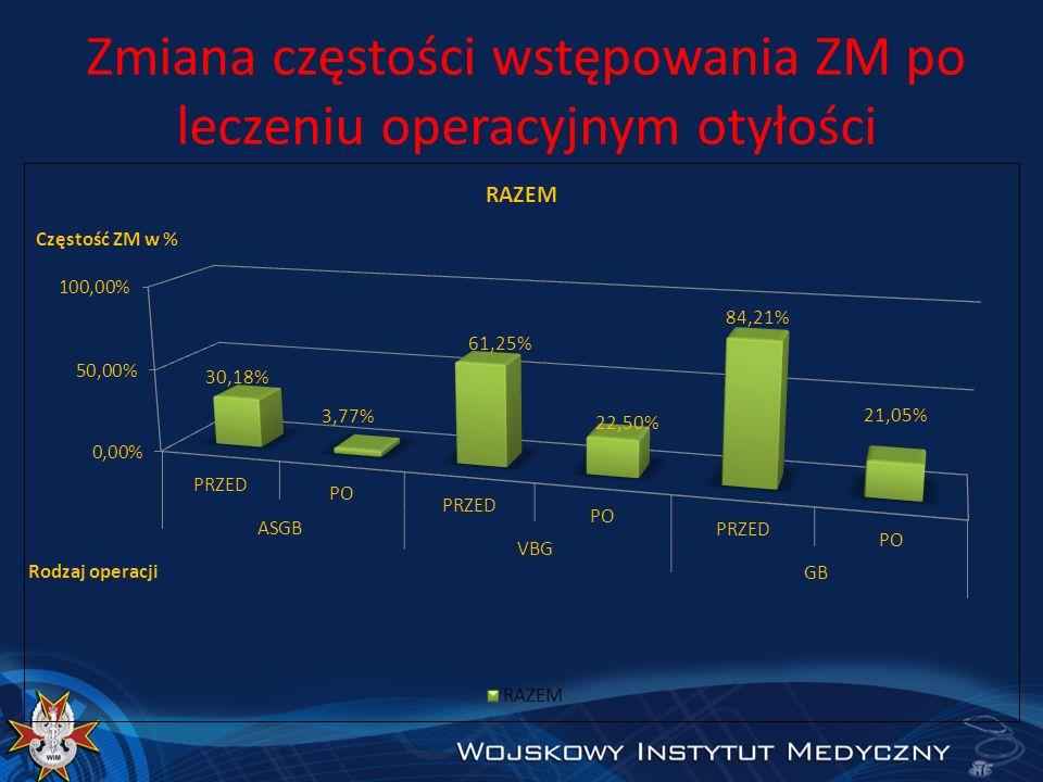 Zmiana częstości wstępowania ZM po leczeniu operacyjnym otyłości