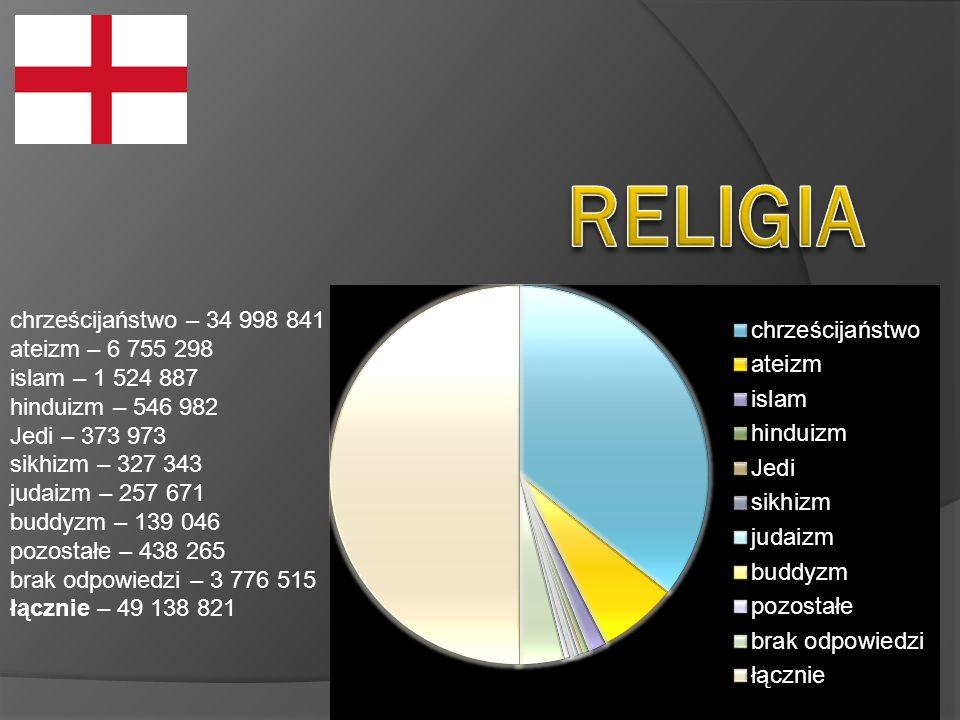 RELIGIA chrześcijaństwo – 34 998 841 ateizm – 6 755 298